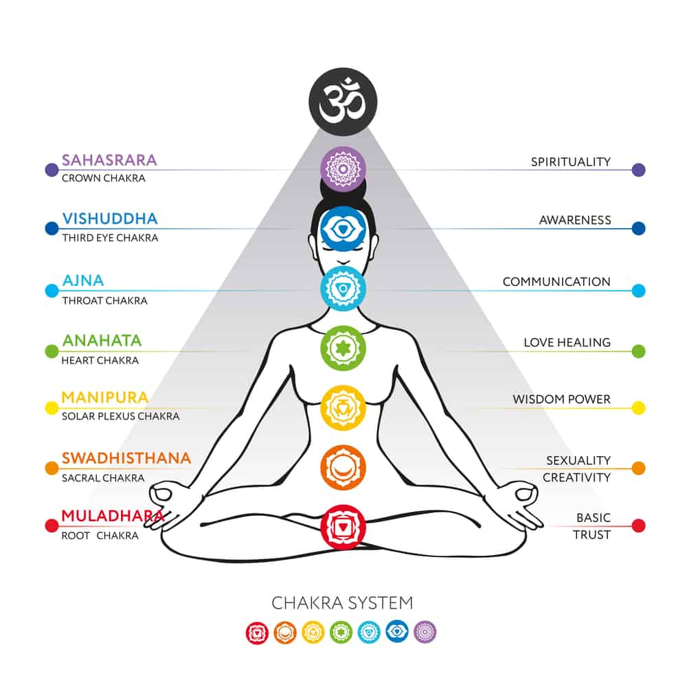 Explaining the concept of chakras